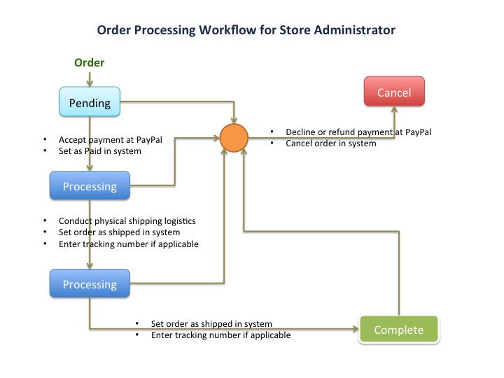 nopCommerce Order Processing