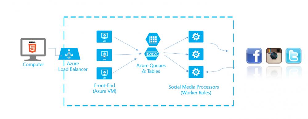 IdeaCloud Microsoft Azure Twitter Instagram